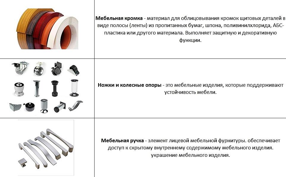 Характеристика мебельной лицевой фурнитуры