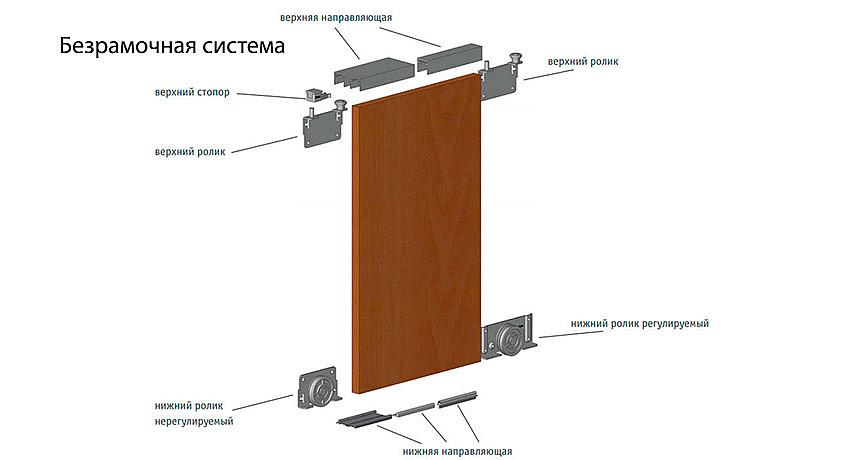 Безрамочная конструкция дверей