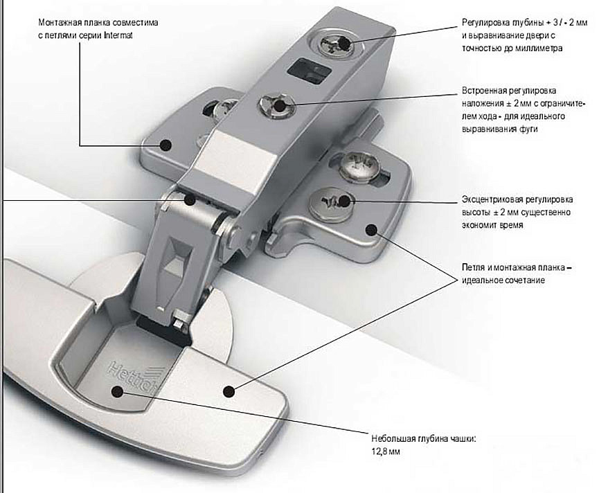 Схема устройства петли